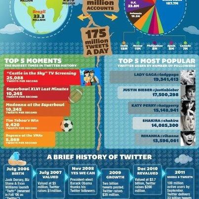 Brief history of TwitterSocial Media