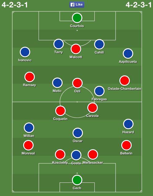 arsenal chelsea lineups Arsenal vs. Chelsea Community Shield preview ...