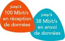 La 4G chez Bouygues Telecom