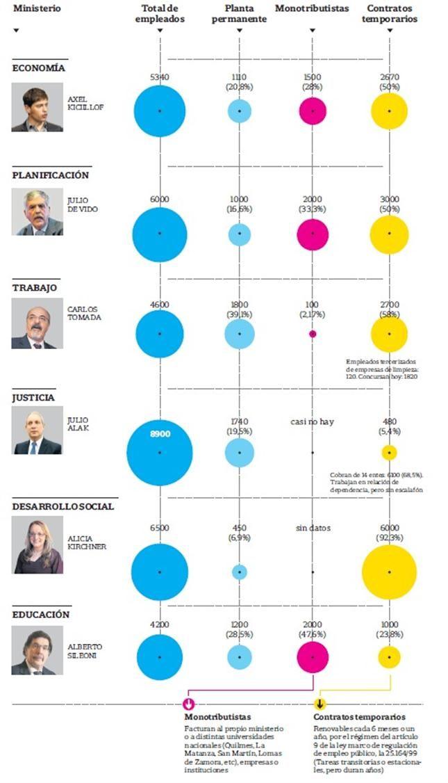 Más del 40% de los trabajadores del Estado están precarizados - 10.05.2015 - lanacion.com