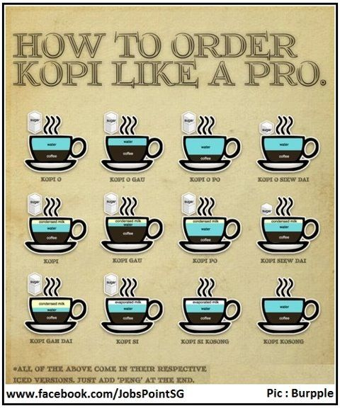 How to order coffee like a PRO