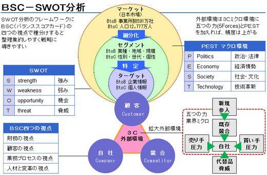 SWOTマップ