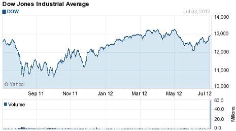 Ways to analyze dow jones today index chart - Simple stock trading