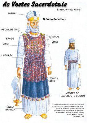 Vestes sacerdotais - Mapas Bíblicos