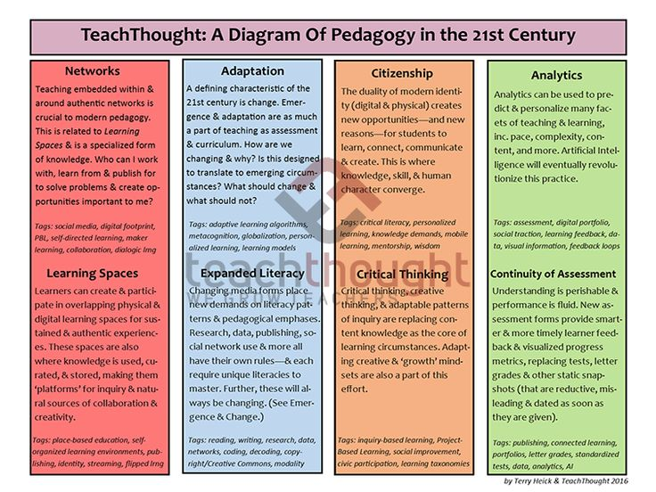 TeachThought: A Diagram Of Pedagogy in the 21st Century by Terry Heick We know that thinking in the 21st century seems different. What about teaching? Aside from the presence ofdizzyingtechnologies, added pressure for data-based improvements, and a persistent call for innovation, how is teaching different in 2016 than it was in, say, 1984? Here are …