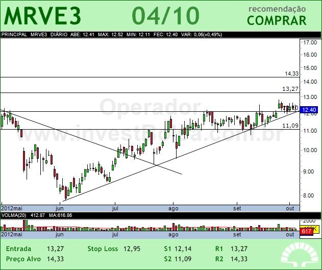 MRV - MRVE3 - 04/10/2012 #MRVE3 #analises #bovespa