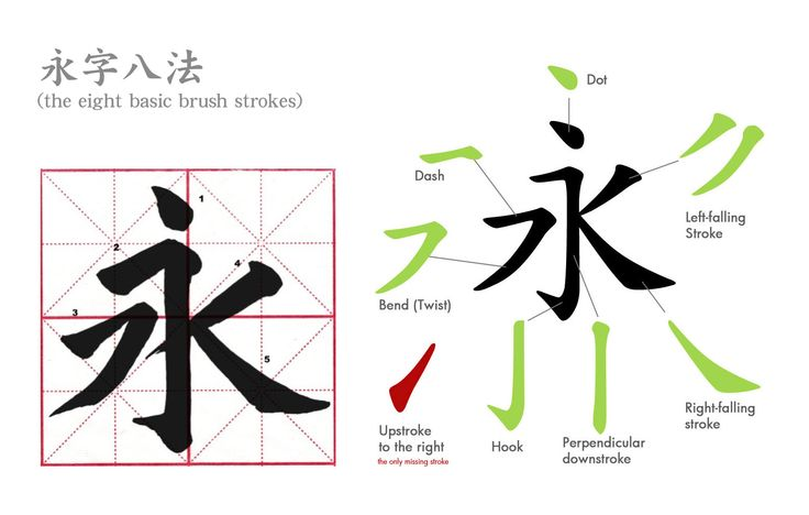 The Eiji Happou  永字八法  (8 basic strokes)
