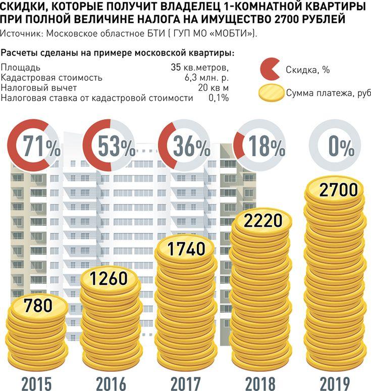 Расчет и вычет по налогу на недвижимость 2016
