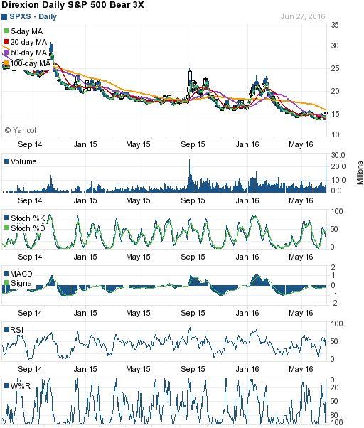 美股技術分析 - Yahoo!奇摩股市   Tech,以及自選股,國際指數,期貨及選擇權分類報價,美股,美股今天收黑, Tech