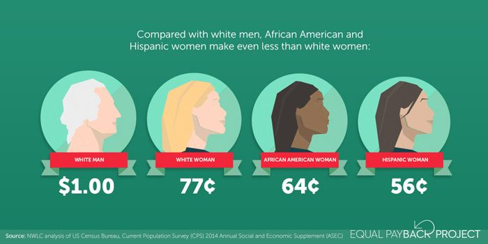 you need to refer to this when discussing wage gap or else you're ignoring very real issue of racial inequality & oppression