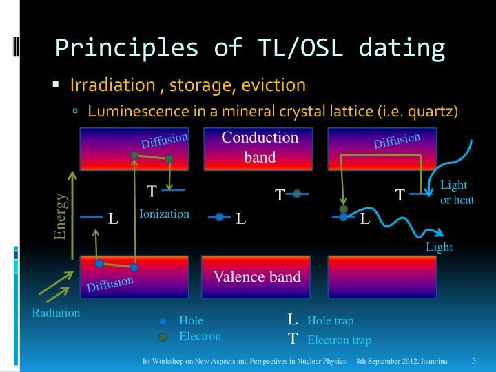Thermoluminescence PPTs View free & download