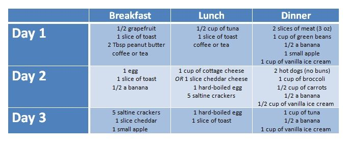 Lipedema diet