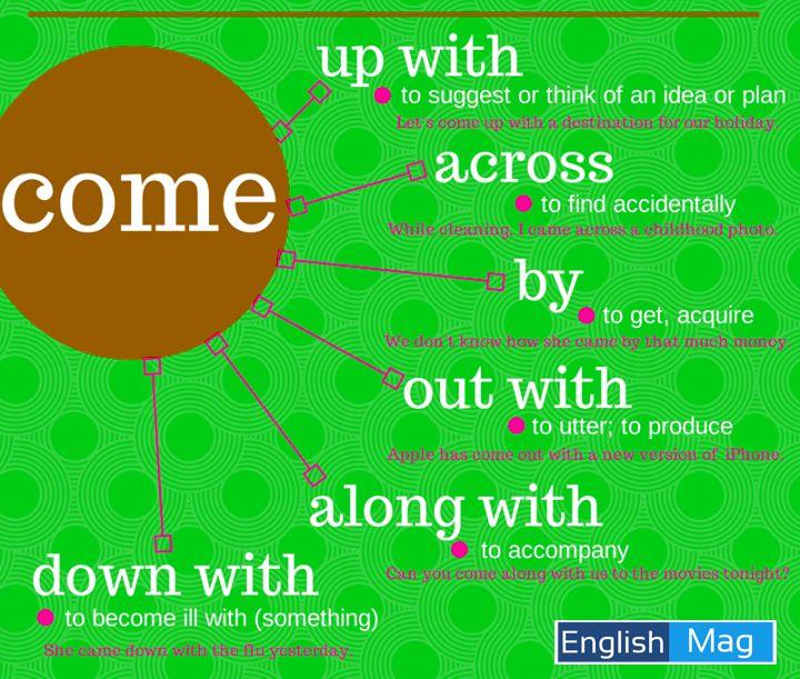Phrasal Verbs: COME