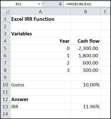 The Excel IRR function calculates the internal rate of return of a series of cash flows in time value of money calculations. Its syntax is IRR(Values,Guess)