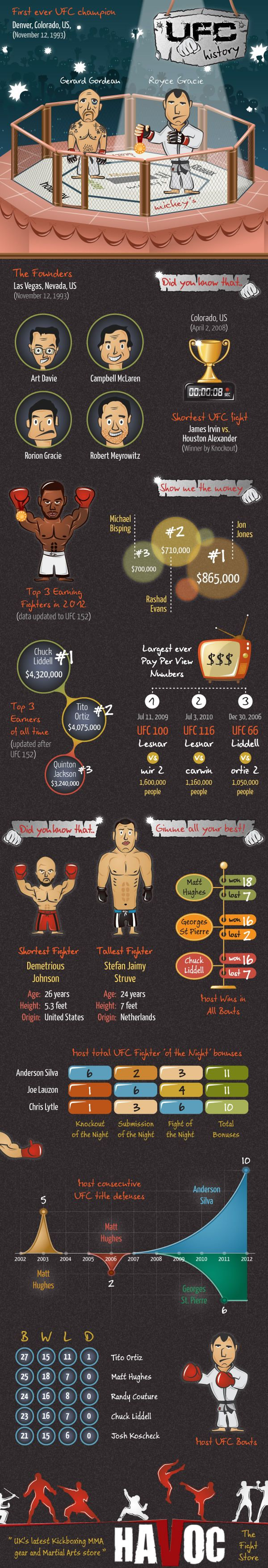 UFC History: Facts and Figures