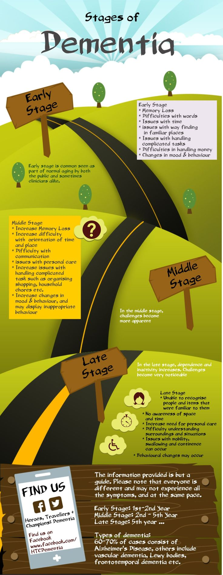 A bunch of things to know about dementia Stages of Dementia #Alzheimers #mindcrowd #tgen www.mindcrowd.org