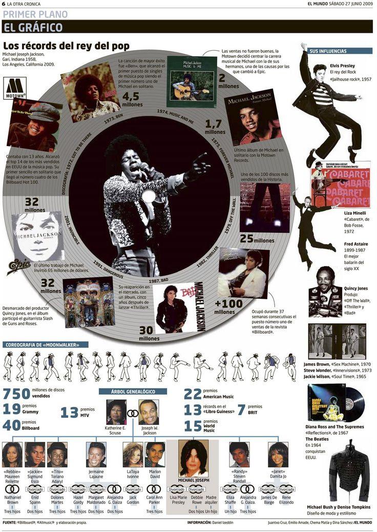La discografía de Michel Jackson #infografia #infographic