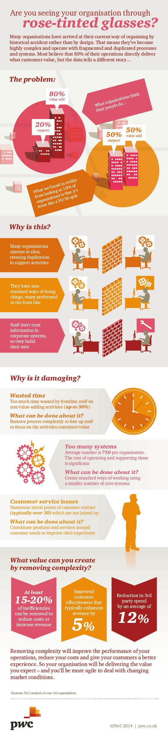 Making the most of your business: removing complexity - infographic
