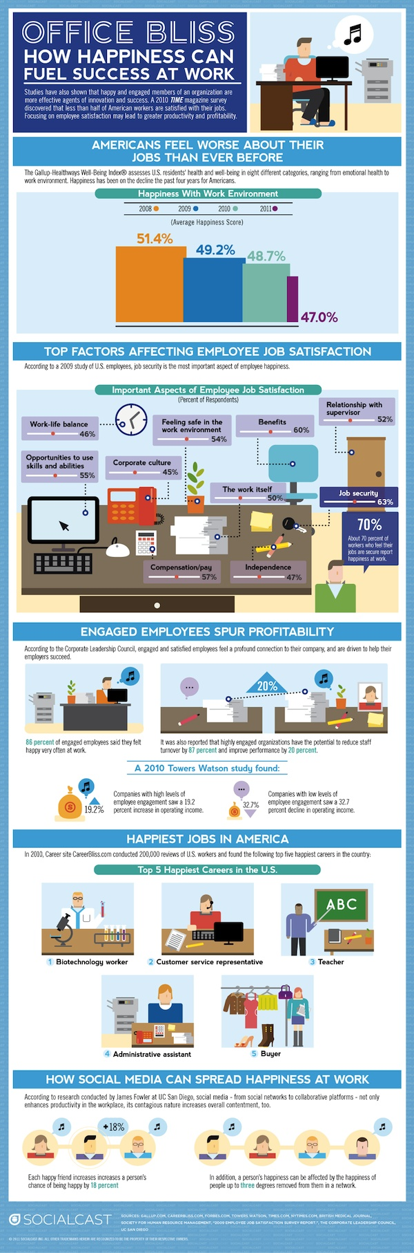 How happiness affects your work productivity.
