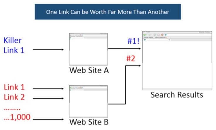 Links and their effects on search results. #Constellatio #Linkbuilding #PageRank