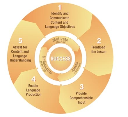 Research in bilingual study