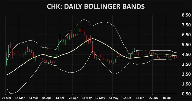 Stocks CHK: Chesapeake Energy Corporation technical analysis charts