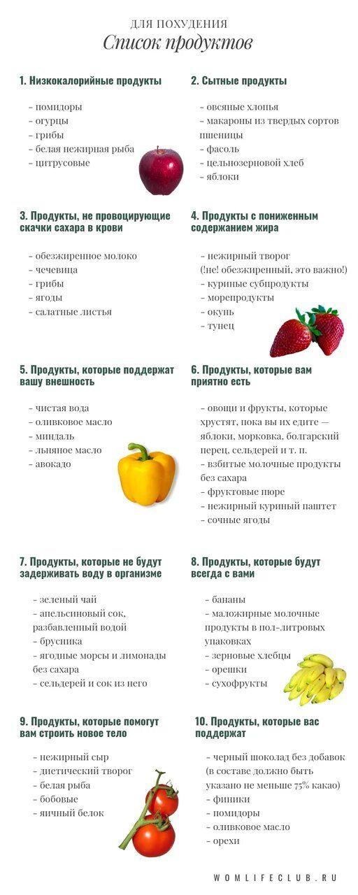 Список продукт которые помогут похудеть