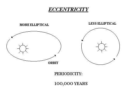 Milankovitch Cycles and Glaciation