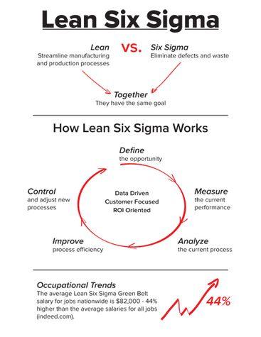 lean six sigma process improvement tools and techniques pdf