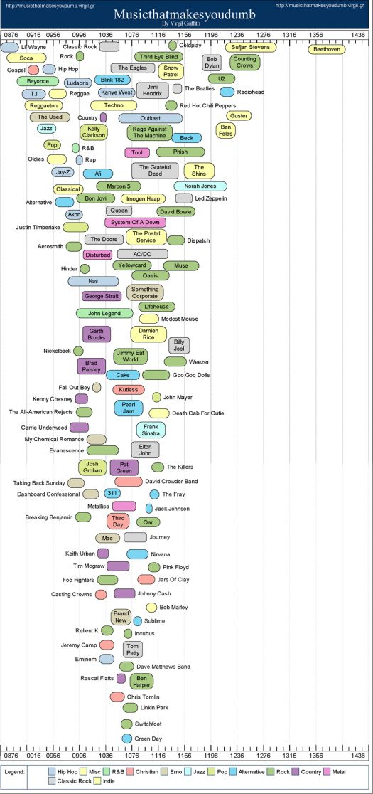 """This is an excellent (and fun) contemporary application of Bourdieu's distinction in musical tastes! See also....does your taste in music reflect your """"intelligence."""""""