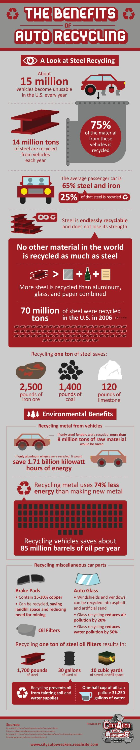 We can save 1.71 billion kilowatt hours of energy by recycling the aluminum wheels found in unused vehicles according to this infographic.