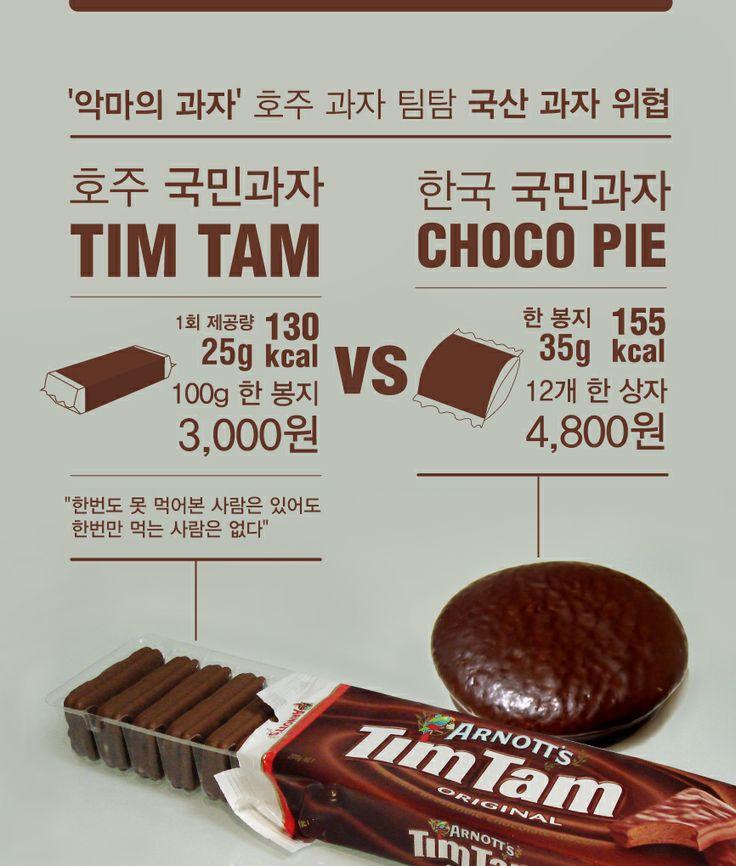 악마의 과자 timtam, 국산 과자 위협!!! Infographic | 비주얼다이브