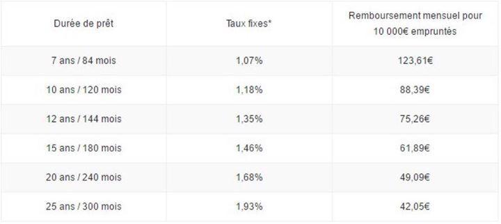 Crédit #immobilier : les taux en hausse sur toutes les durées d'emprunt !