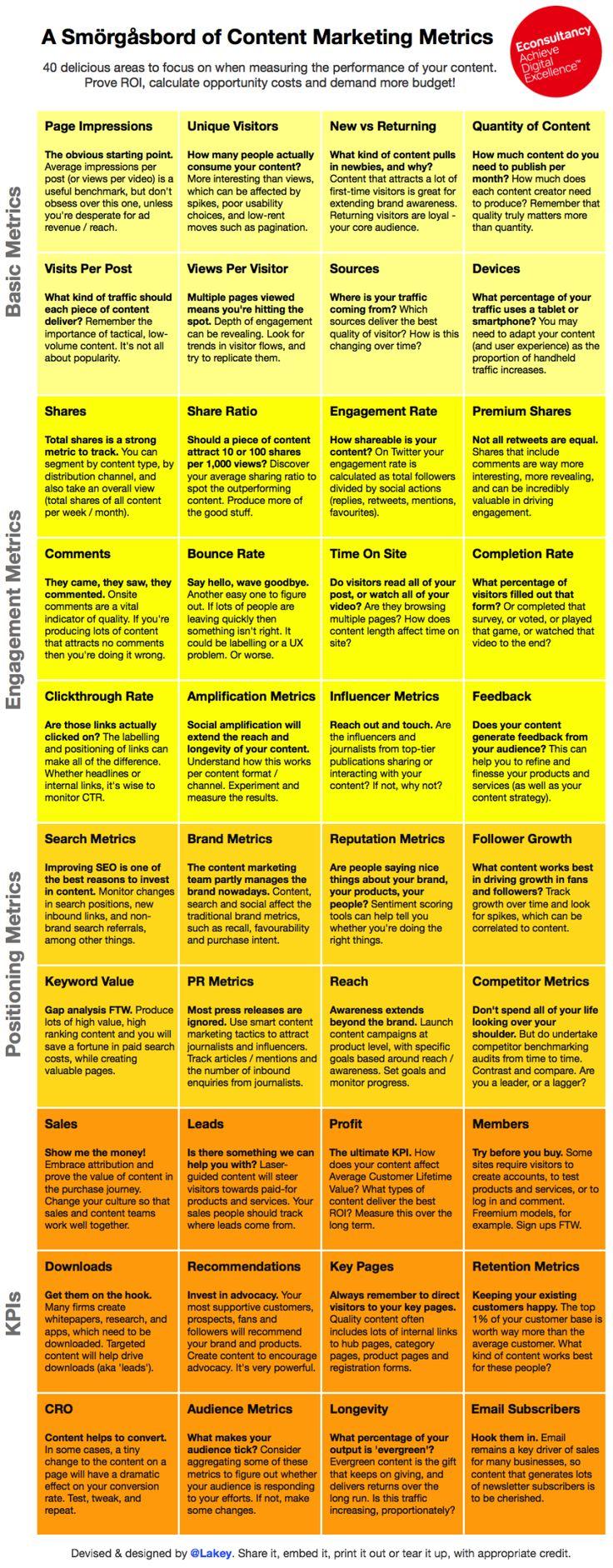 40 métricas para Marketing de contenido #infografia #infographic #marketing