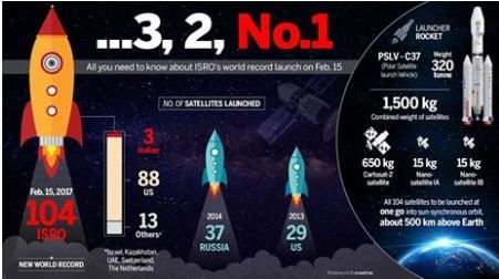 Congrats ISRO - Indian Space Research Organisation ISRO - Indian Space Research Organisation creates history, sends 104 satellites into orbit in one launch. #ISRO #tech #startup #startups #smallbiz #entrepreneur #india #indianscientist #106satellite #satellites
