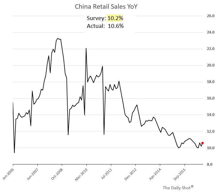 Chart: China's retail sales industrial production fixed asset investment growth - all beat forecasts -#Sober Lookchinafinis#September 13 2016 at 10:37AM#via-IF