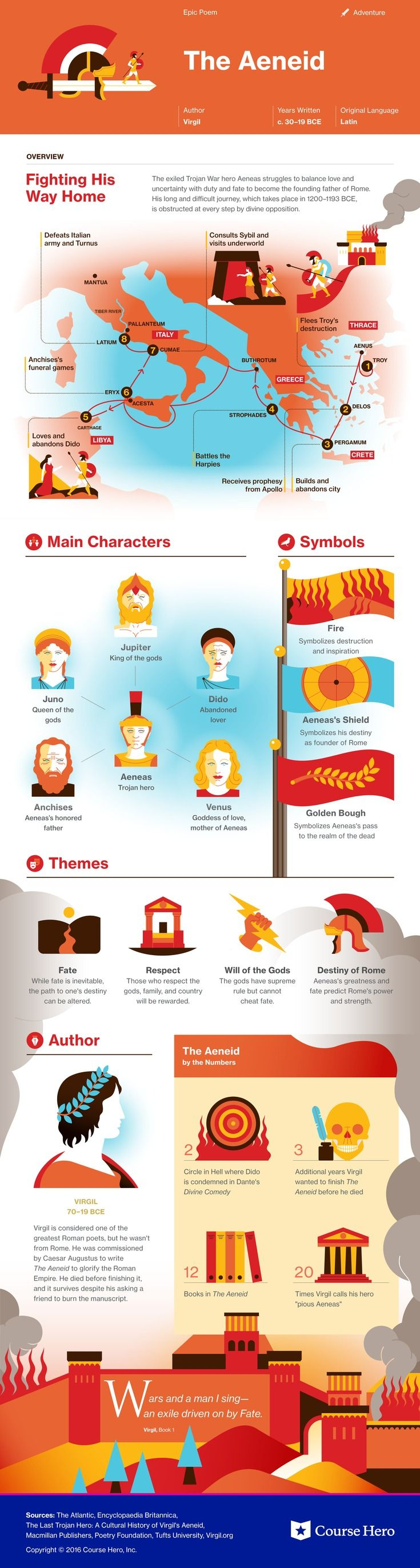 This @CourseHero infographic on The Aeneid is both visually stunning and informative!