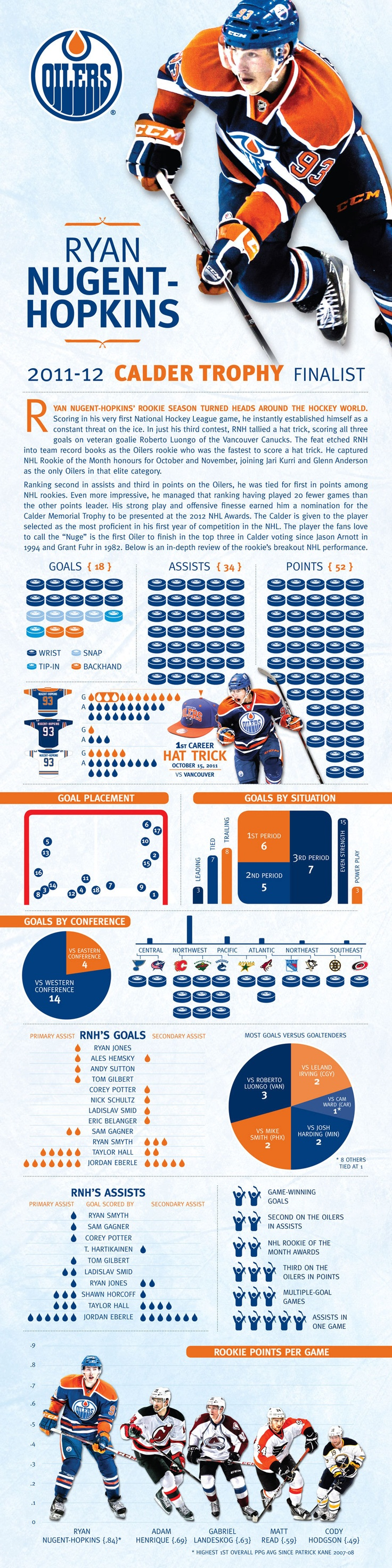 Ryan Nugent-Hopkins Infographic - Edmonton Oilers