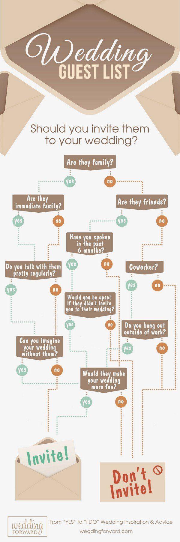 useful wedding guest list guide