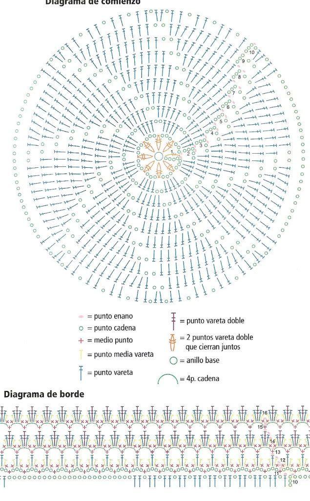diagrama saco circular