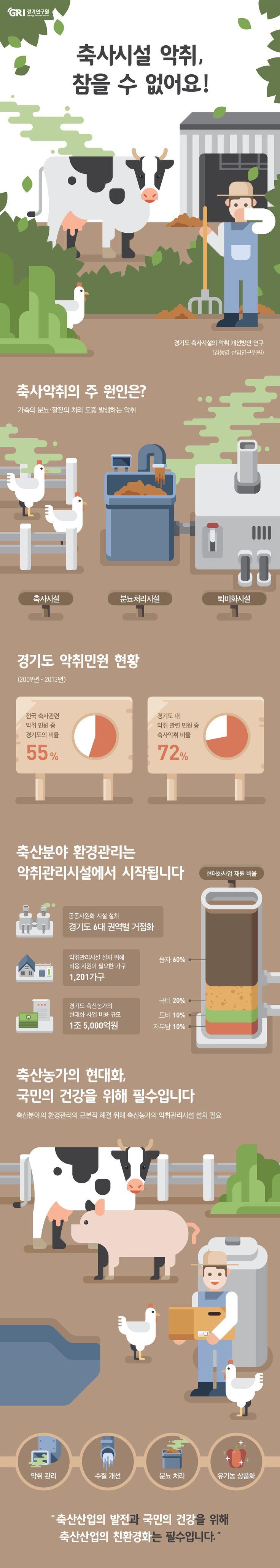 [infographic] '축사시설 악취'에 대한 인포그래픽