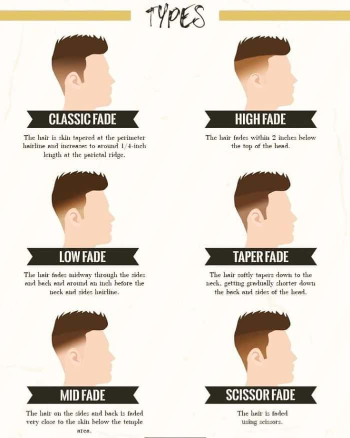 Best Fade Haircuts Cool Types Of Fades For Men In 2020 Best Fade Haircuts Fade Haircut Mens Haircuts Fade