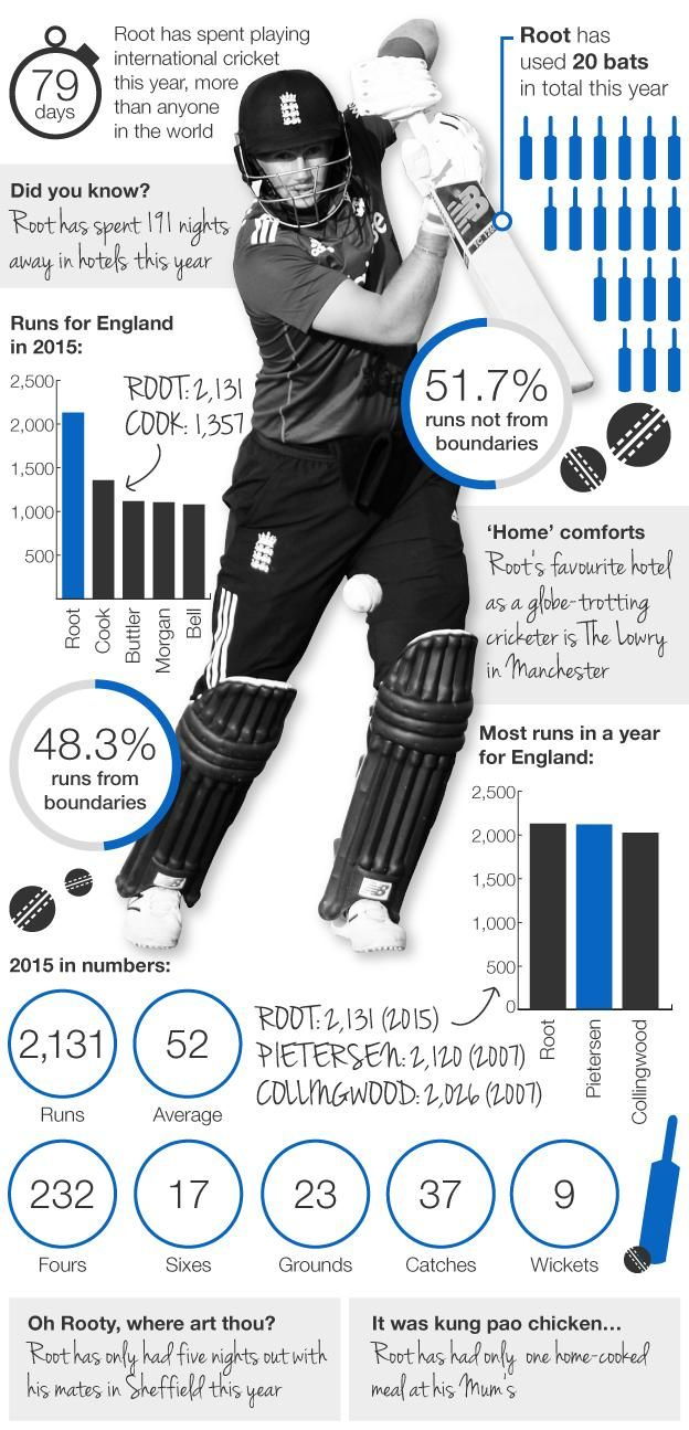 England batsman Joe #Root #infographic #cricket