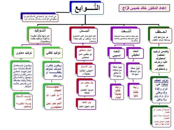 Pin By Ređ Roṥe On لغة الضاد لغتي Learn Arabic Language Learning Arabic Arabic Kids