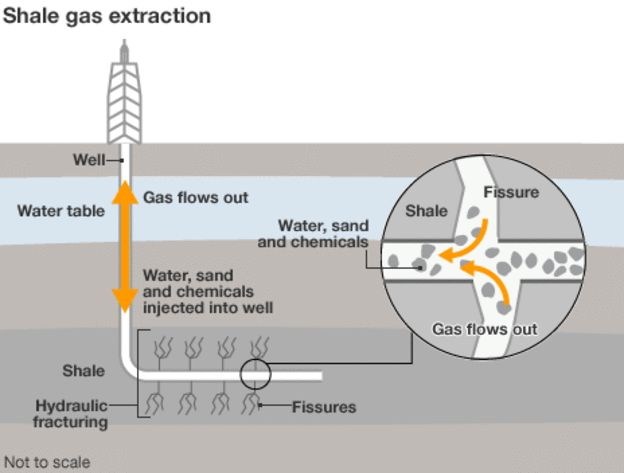 Fracking is technique for extracting natural gas by fracturing rock, and making it easier for the natural gas to flow through. This makes the difficult to reach oil wells reachable. It was offered the US gas security for about 100 years.