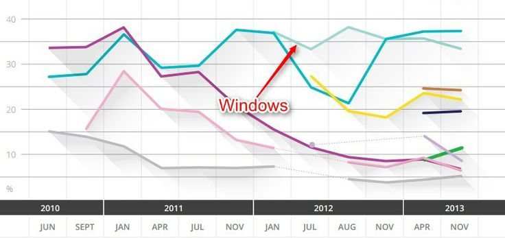 Developer Interest In Windows Phone Grows As Microsoft's Windows 8.x Platform Slips