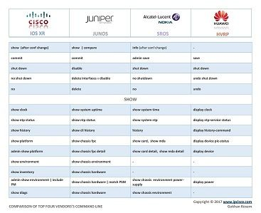 network configuration cheat sheet, Cisco, Juniper, Alcatel (Nokia) and Huawei, configuration command conparison -PAGE 2-
