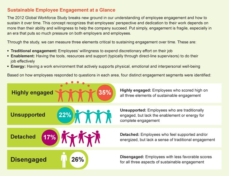 132 best Employee Engagement Now images on Pinterest Human - employee survey