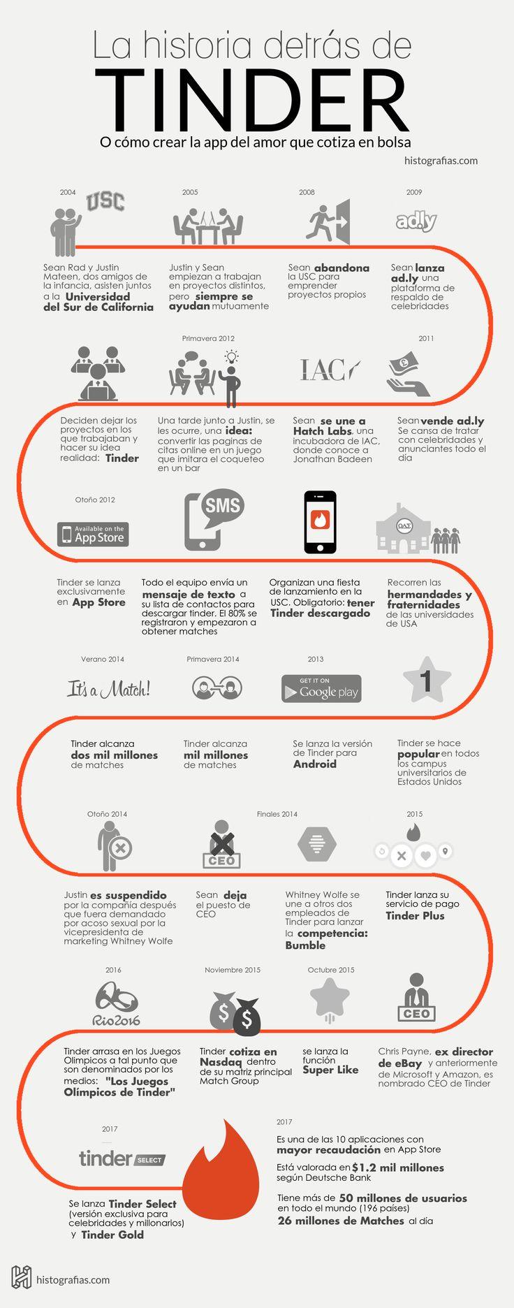 Historia de Tinder #infografia