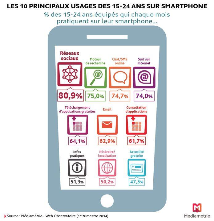 10 usages des 15-24 ans sur smartphone